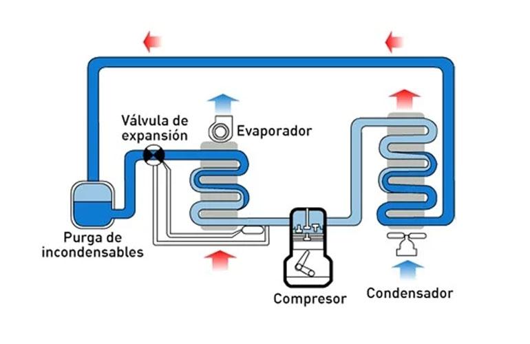 اجزای تشکیل دهنده سردخانه