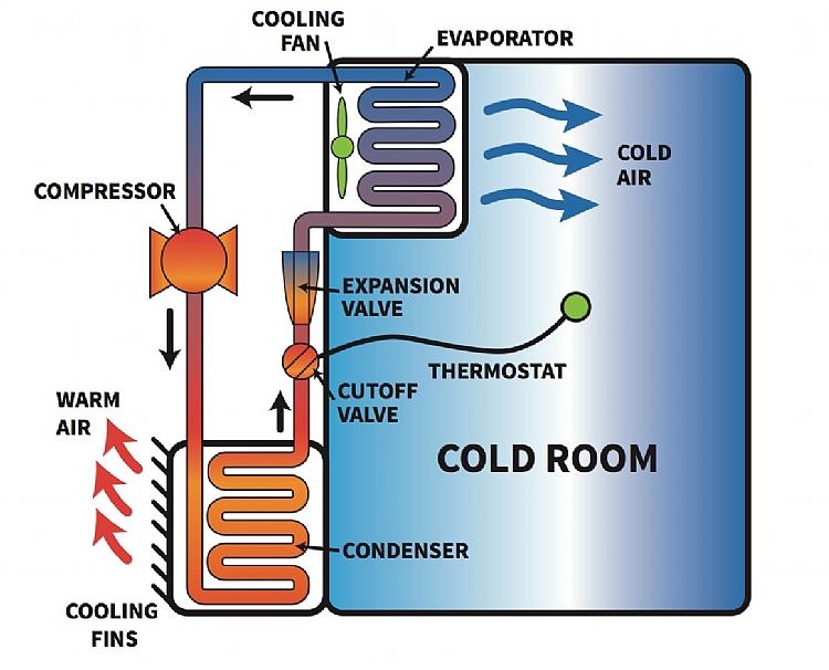 مراحل ساخت سردخانه - سیستم برودتی در سردخانه